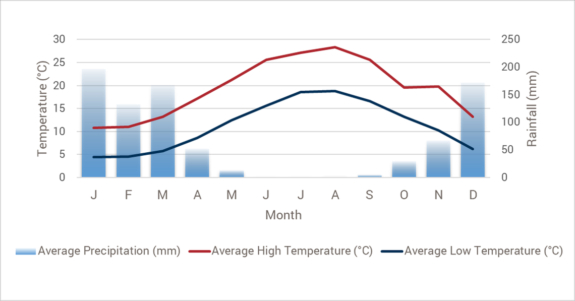 Climate chart for Lebanon